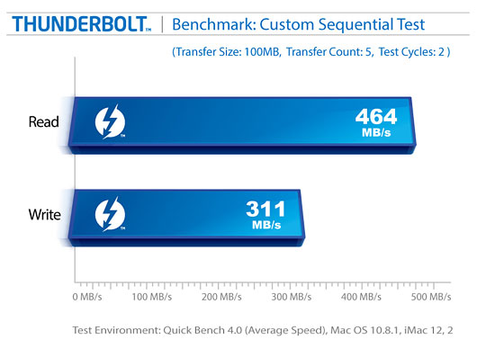 neutrino-thunderbolt-benchmark