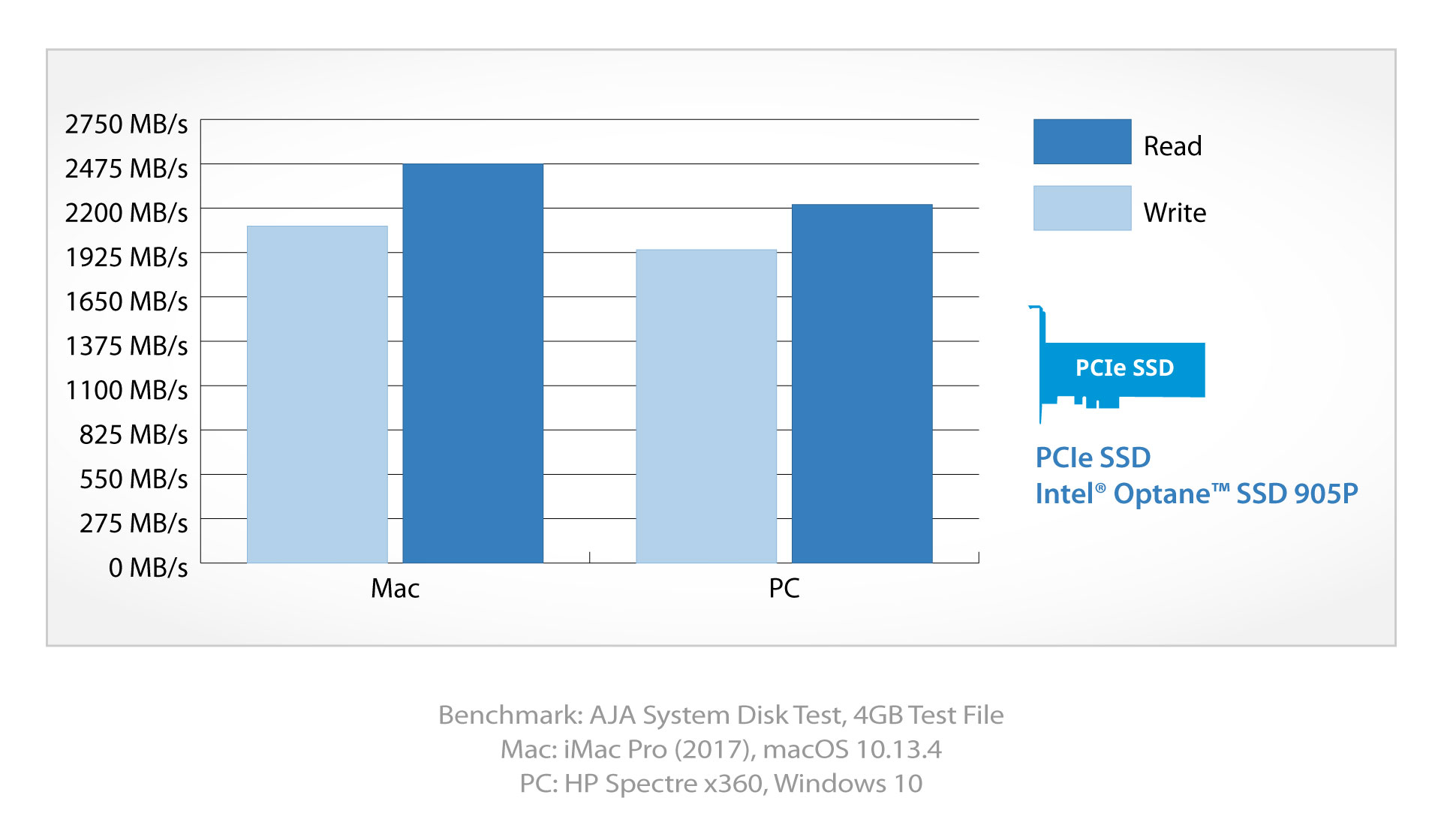 akitio node lite intel optane ssd benchmark 1920