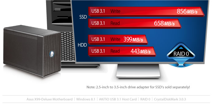 akitio nt2 u31 benchmark1