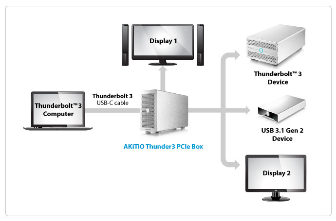 akitio thunder3 pcie box connectivity