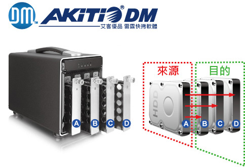 AKiTiO Data Multiplier-dm-cht