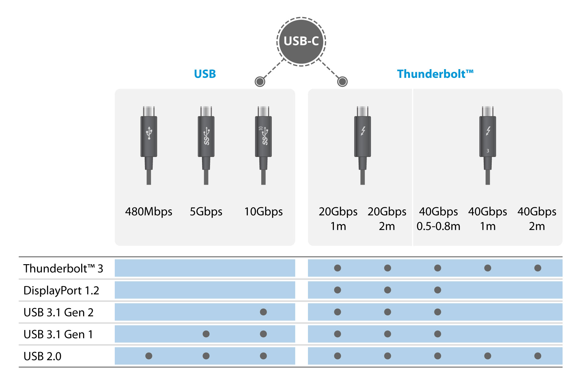 thunderbolt3 vs usb c